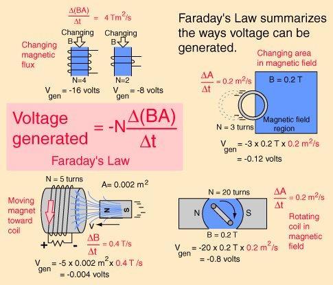 farlaw's Law